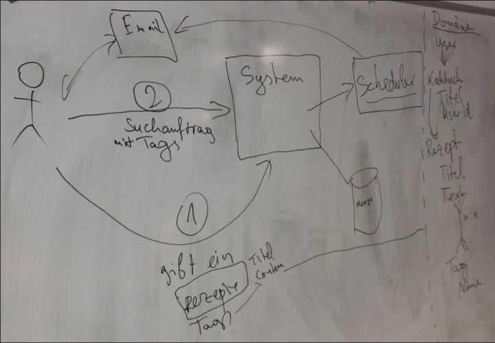 our example of a software architecture