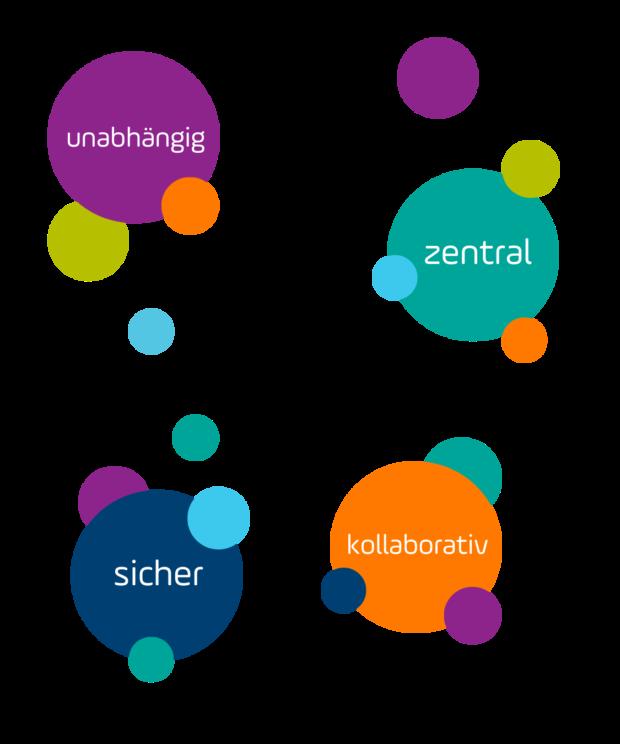 Gründe für Setlog als Ihren Supply Chain Partner